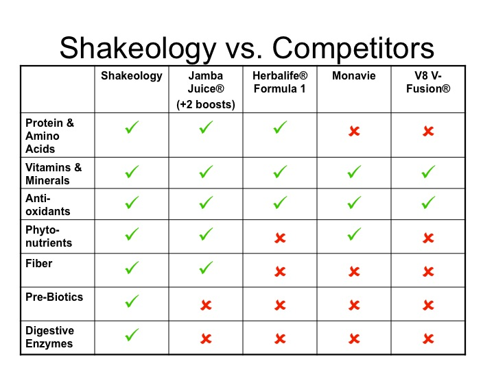 Slide6 Shakeology Trial Packs